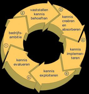 Kenniscyclus(2)